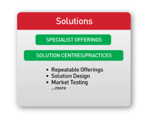 BD Solutions